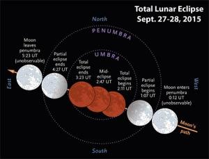 eclipse-superlunar-total-27-28-septiembre-2015[1]